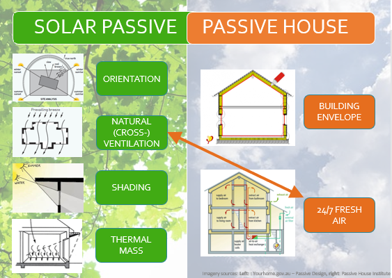 Is Solar Passive same as Passive House?
